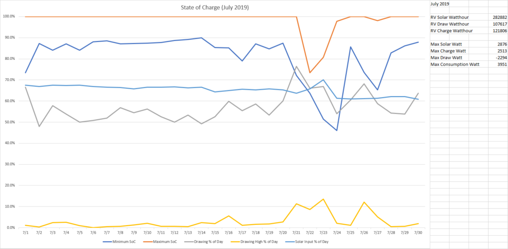 State of Charge July 2019