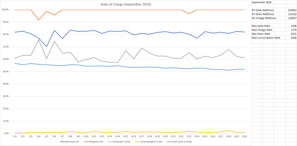 State of Charge September 2019