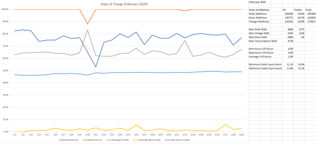 State of Charge February 2020