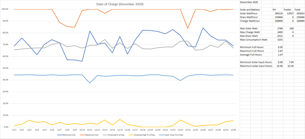State of Charge December 2020